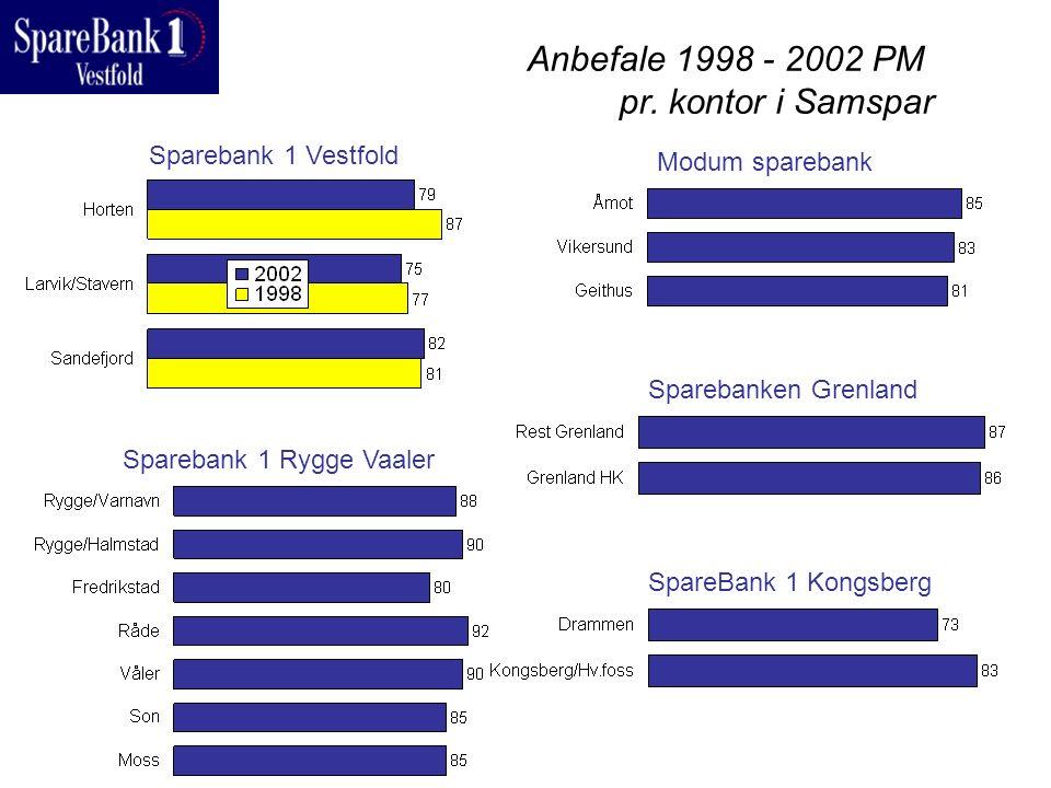 Anbefale 1998 - 2002 PM pr. kontor i Samspar Sparebank 1 Vestfold Sparebank 1 Rygge Vaaler Modum sparebank Sparebanken Grenland SpareBank 1 Kongsberg
