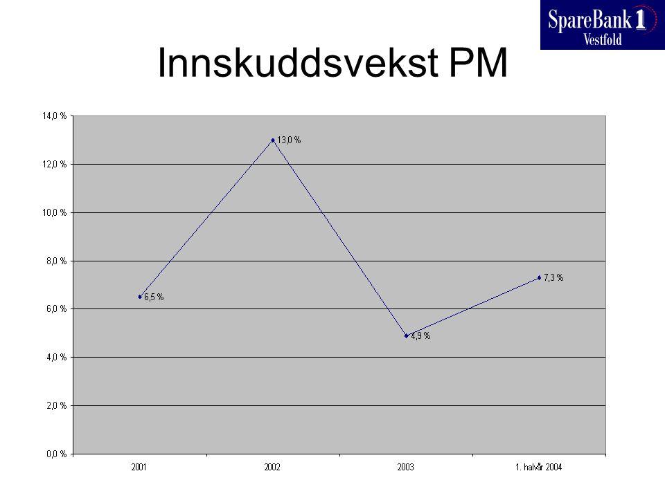 Innskuddsvekst PM