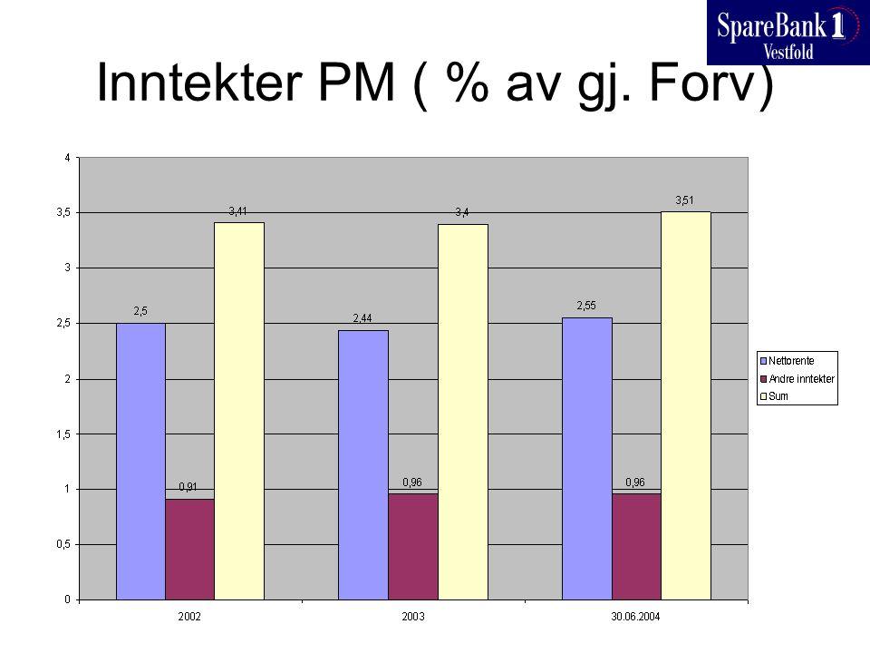 Inntekter PM ( % av gj. Forv)