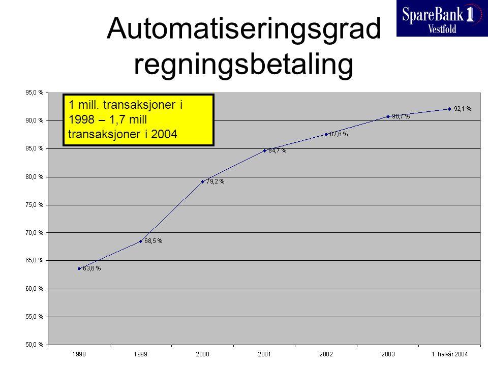 Automatiseringsgrad regningsbetaling 1 mill. transaksjoner i 1998 – 1,7 mill transaksjoner i 2004