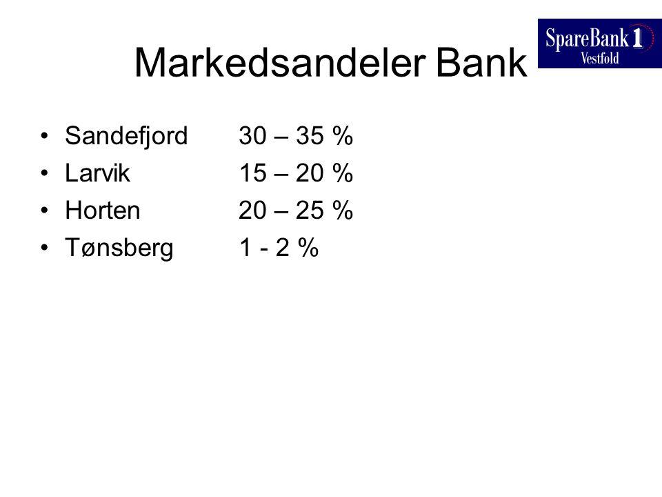 Markedsandeler Bank Sandefjord 30 – 35 % Larvik 15 – 20 % Horten 20 – 25 % Tønsberg 1 - 2 %
