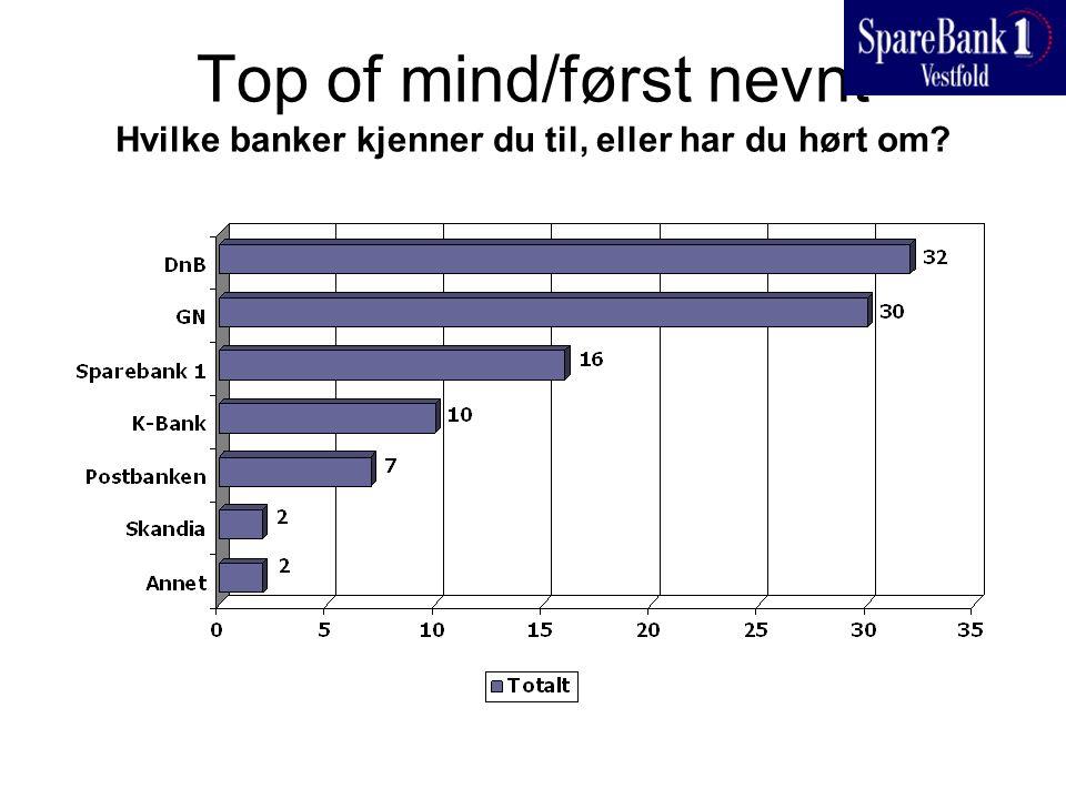 Top of mind/først nevnt Hvilke banker kjenner du til, eller har du hørt om?