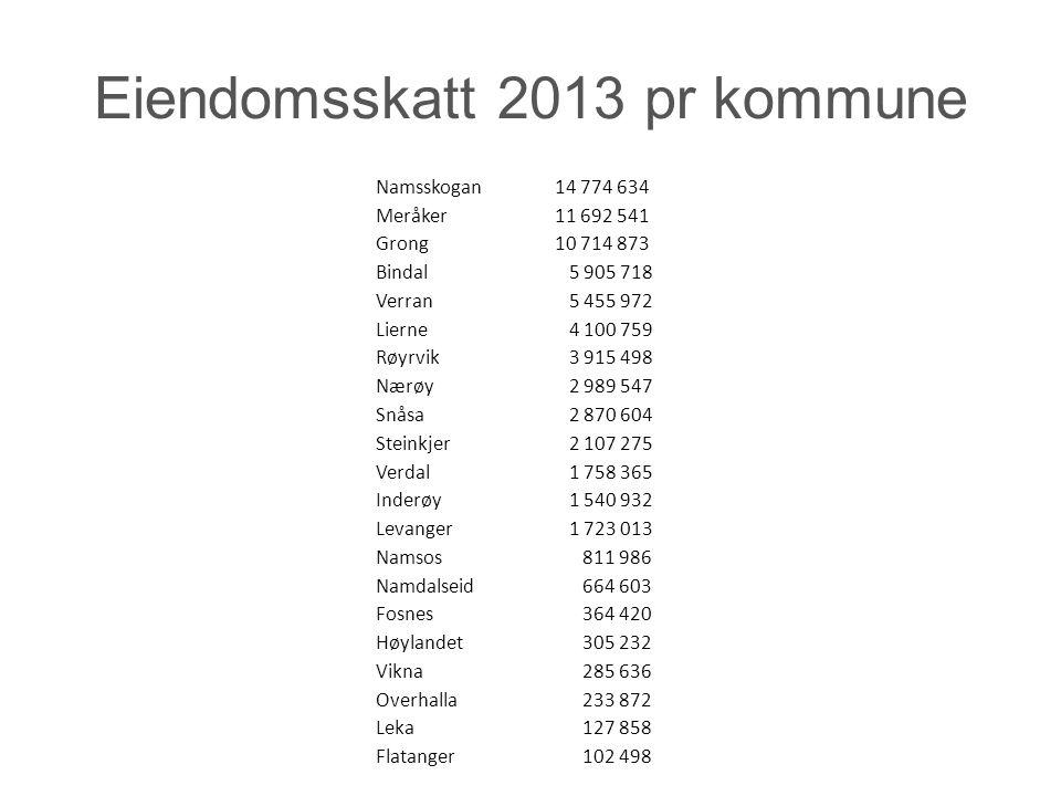 fortsatt Namsos 811 986 Namdalseid 664 603 Fosnes 364 420 Høylandet 305 232 Vikna 285 636 Overhalla 233 872 Leka 127 858 Flatanger 102 498