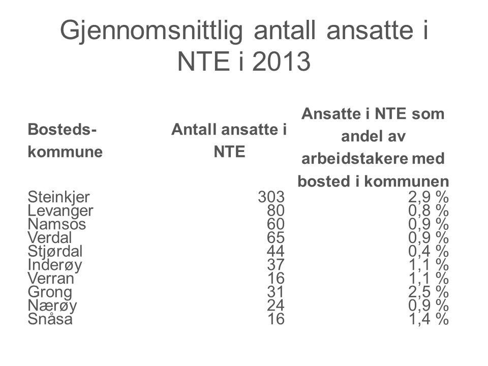 Gjennomsnittlig antall ansatte i NTE i 2013 Bosteds- kommune Antall ansatte i NTE Ansatte i NTE som andel av arbeidstakere med bosted i kommunen Steinkjer 3032,9 % Levanger 800,8 % Namsos 600,9 % Verdal 650,9 % Stjørdal 440,4 % Inderøy 371,1 % Verran 161,1 % Grong 312,5 % Nærøy 240,9 % Snåsa 161,4 %