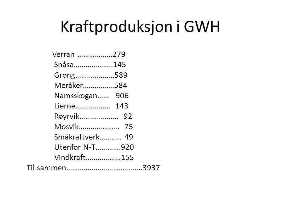 Kraftproduksjon i GWH Verran ………………279 Snåsa………………..145 Grong………………..589 Meråker…………….584 Namsskogan…… 906 Lierne……………… 143 Røyrvik………………..