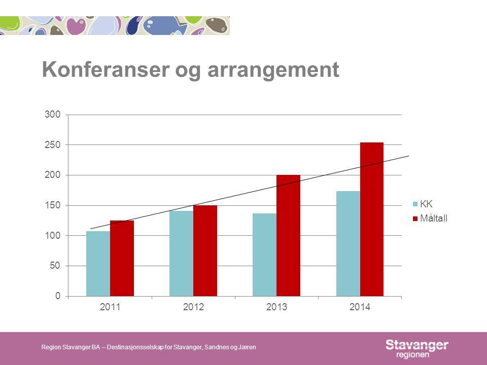 Konferanser og arrangement Region Stavanger BA – Destinasjonsselskap for Stavanger, Sandnes og Jæren