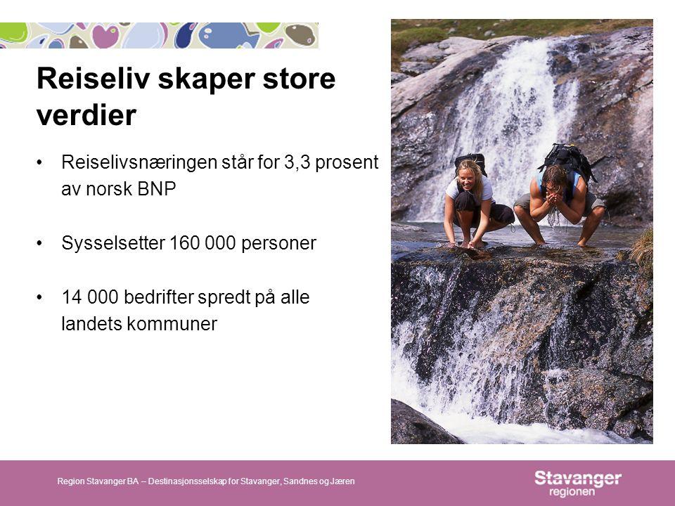 Reiseliv skaper store verdier Region Stavanger BA – Destinasjonsselskap for Stavanger, Sandnes og Jæren Reiselivsnæringen står for 3,3 prosent av norsk BNP Sysselsetter 160 000 personer 14 000 bedrifter spredt på alle landets kommuner