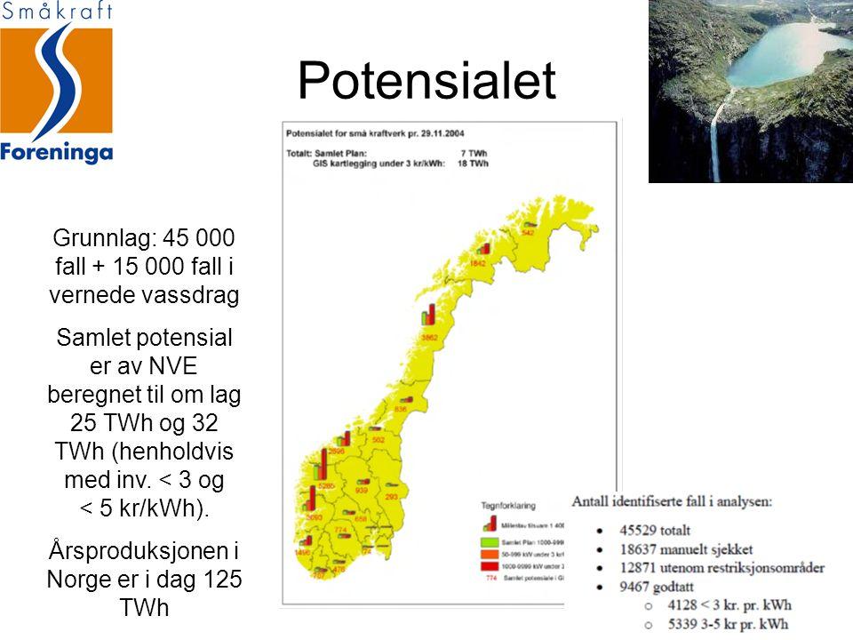Potensialet Grunnlag: 45 000 fall + 15 000 fall i vernede vassdrag Samlet potensial er av NVE beregnet til om lag 25 TWh og 32 TWh (henholdvis med inv