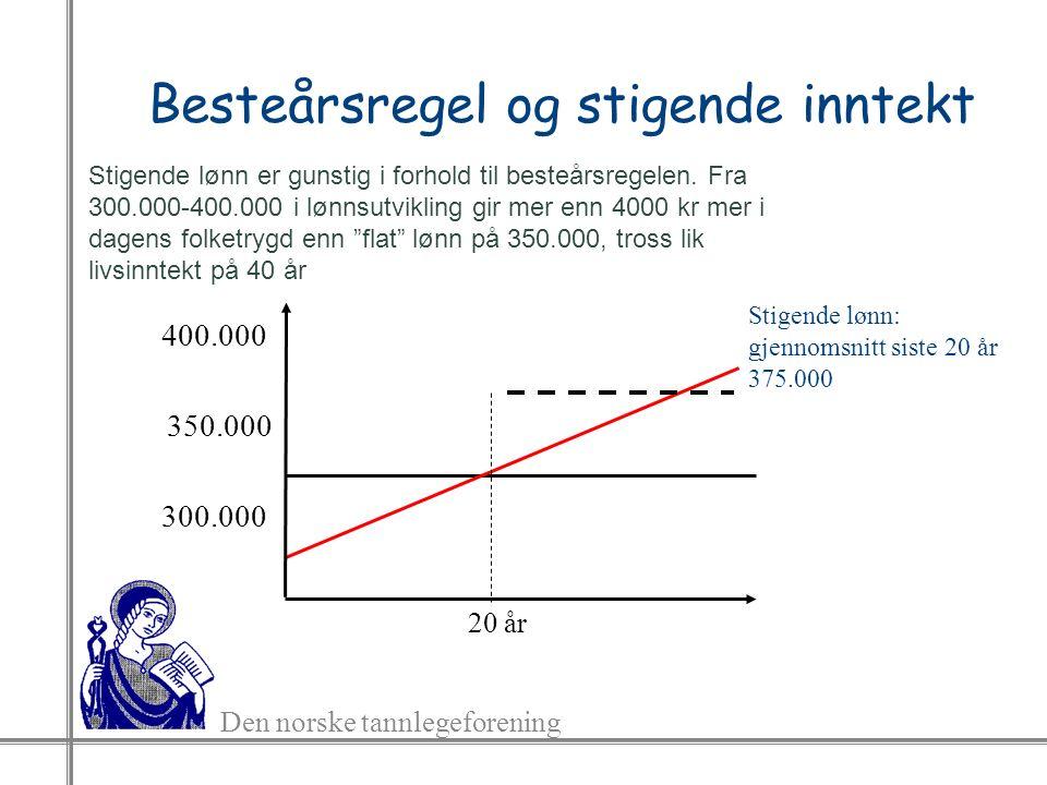 Den norske tannlegeforening Besteårsregel og stigende inntekt 20 år 350.000 300.000 400.000 Stigende lønn: gjennomsnitt siste 20 år 375.000 Stigende lønn er gunstig i forhold til besteårsregelen.