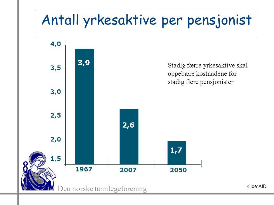 Den norske tannlegeforening Antall yrkesaktive per pensjonist 1967 3,9 1,5 2,0 2,5 3,0 3,5 4,0 2,6 2007 1,7 2050 Stadig færre yrkesaktive skal oppebære kostnadene for stadig flere pensjonister Kilde: AID