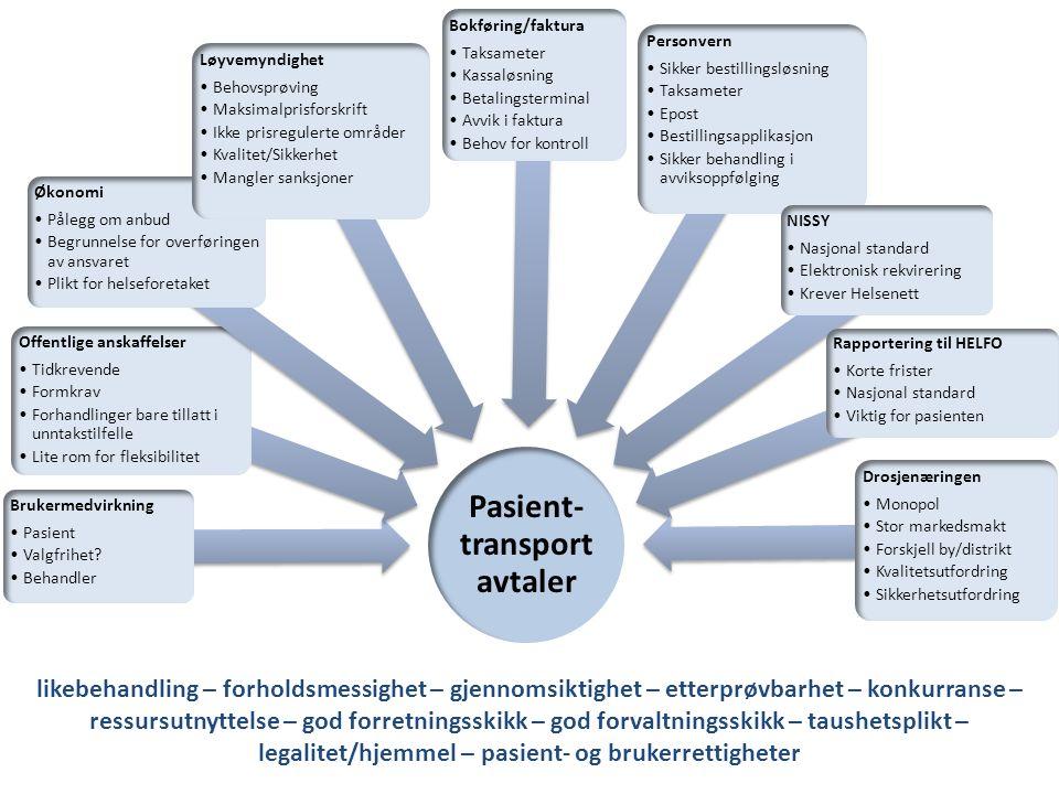 Pasient- transport avtaler Brukermedvirkning Pasient Valgfrihet.