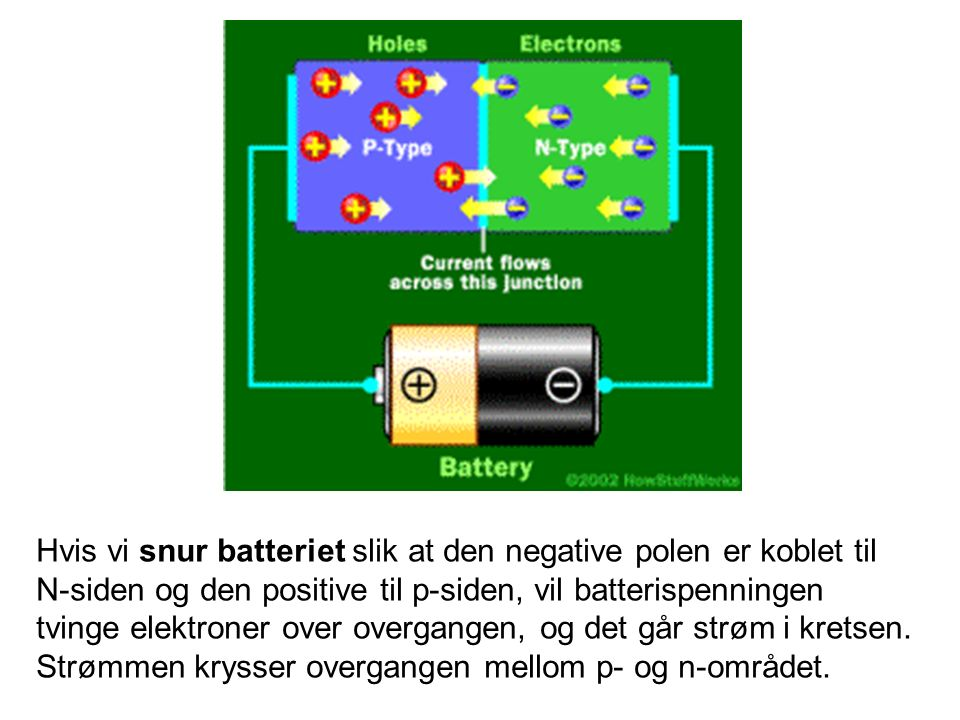 Hvis vi snur batteriet slik at den negative polen er koblet til N-siden og den positive til p-siden, vil batterispenningen tvinge elektroner over overgangen, og det går strøm i kretsen.