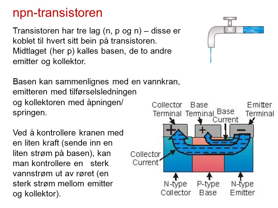 npn-transistoren Transistoren har tre lag (n, p og n) – disse er koblet til hvert sitt bein på transistoren.