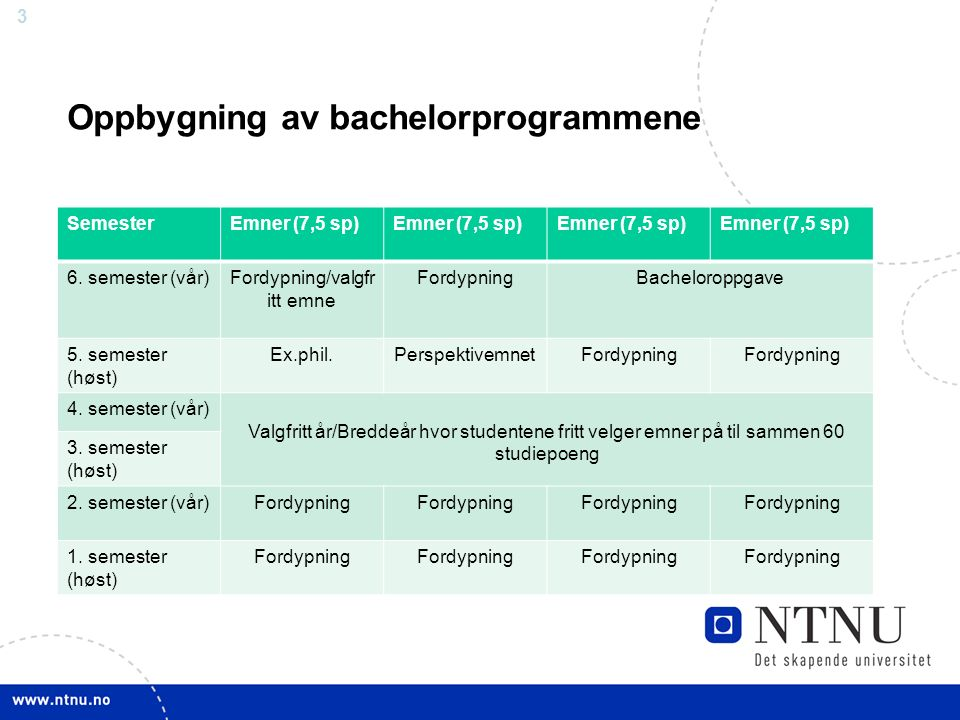 3 Oppbygning av bachelorprogrammene SemesterEmner (7,5 sp) 6.