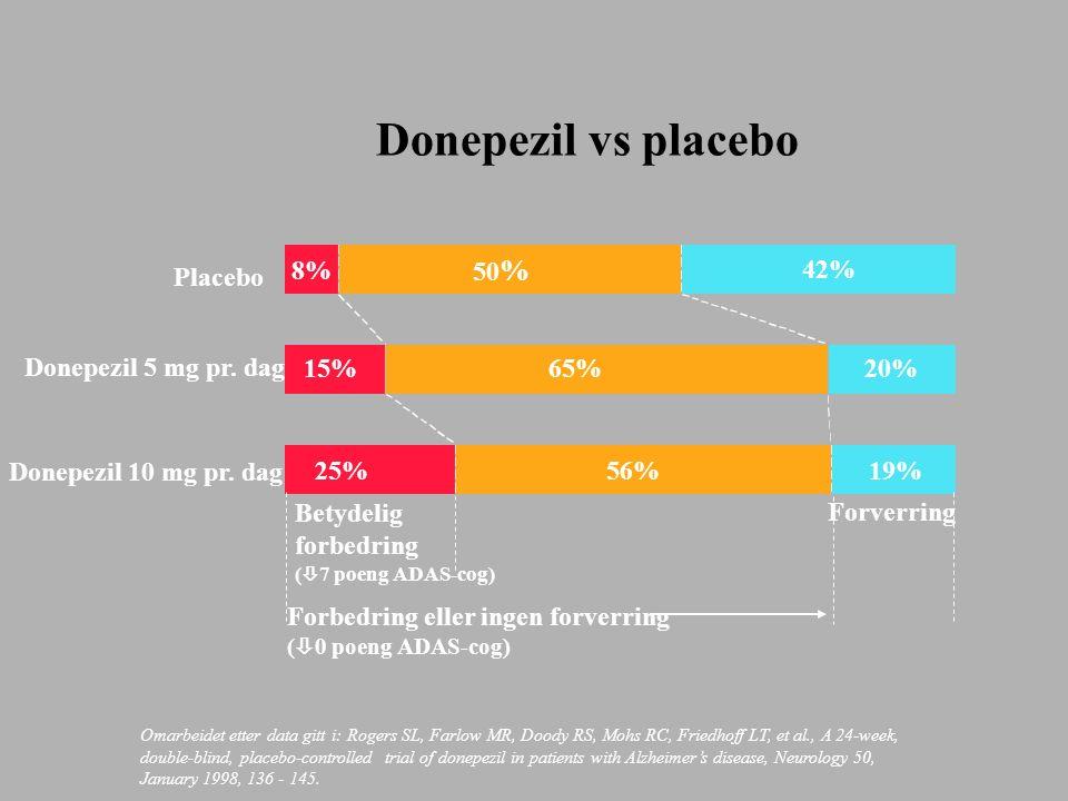 Donepezil vs placebo Donepezil 10 mg pr.