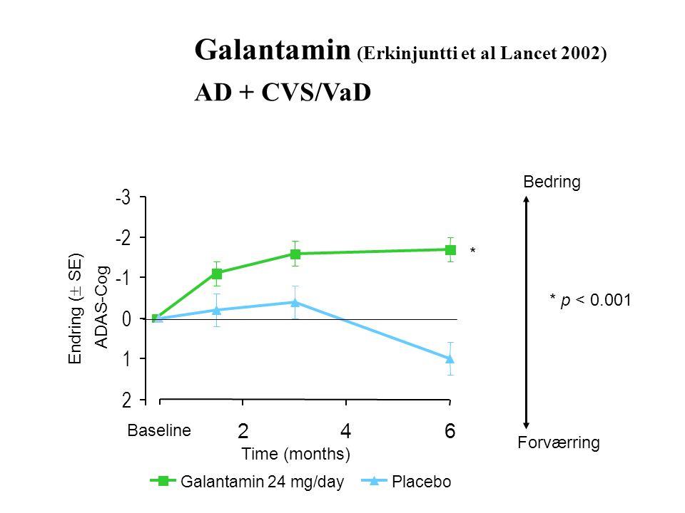 Galantamin (Erkinjuntti et al Lancet 2002) AD + CVS/VaD Galantamin 24 mg/dayPlacebo Bedring Forværring -3 -2 0 1 2 246 Time (months) Endring (  SE) ADAS-Cog * * p < 0.001 Baseline