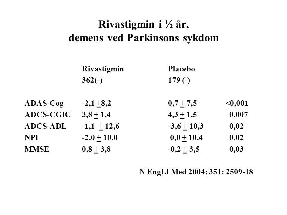 Rivastigmin i ½ år, demens ved Parkinsons sykdom RivastigminPlacebo 362(-)179 (-) ADAS-Cog-2,1 +8,20,7 + 7,5<0,001 ADCS-CGIC3,8 + 1,44,3 + 1,5 0,007 ADCS-ADL-1,1 + 12,6-3,6 + 10,3 0,02 NPI-2,0 + 10,0 0,0 + 10,4 0,02 MMSE0,8 + 3,8-0,2 + 3,5 0,03 N Engl J Med 2004; 351: 2509-18