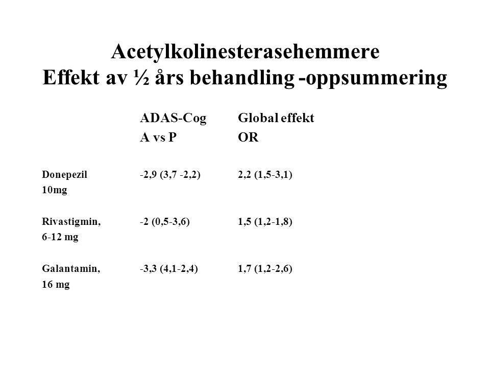 Acetylkolinesterasehemmere Effekt av ½ års behandling -oppsummering ADAS-CogGlobal effekt A vs POR Donepezil -2,9 (3,7 -2,2)2,2 (1,5-3,1) 10mg Rivastigmin, -2 (0,5-3,6)1,5 (1,2-1,8) 6-12 mg Galantamin,-3,3 (4,1-2,4)1,7 (1,2-2,6) 16 mg