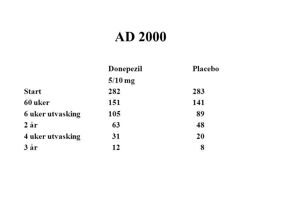 AD 2000 Donepezil Placebo 5/10 mg Start282283 60 uker151141 6 uker utvasking105 89 2 år 63 48 4 uker utvasking 31 20 3 år 12 8