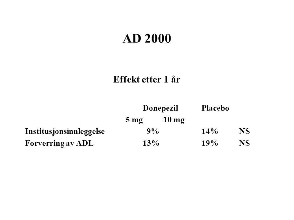 AD 2000 Effekt etter 1 år Donepezil Placebo 5 mg 10 mg Institusjonsinnleggelse 9%14% NS Forverring av ADL13%19% NS
