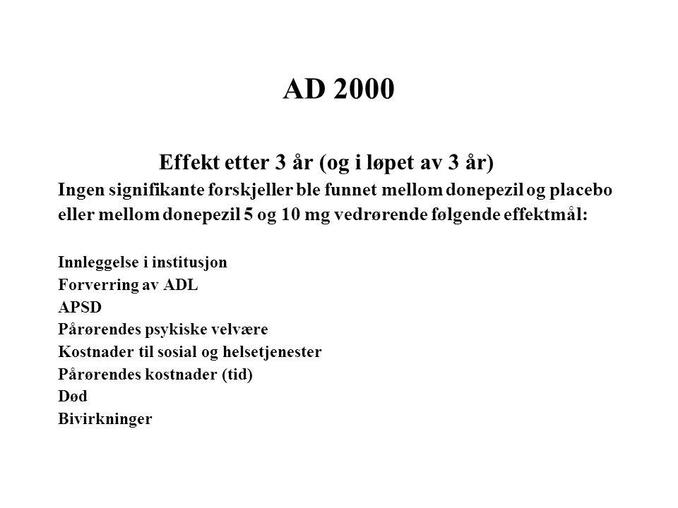 AD 2000 Effekt etter 3 år (og i løpet av 3 år) Ingen signifikante forskjeller ble funnet mellom donepezil og placebo eller mellom donepezil 5 og 10 mg vedrørende følgende effektmål: Innleggelse i institusjon Forverring av ADL APSD Pårørendes psykiske velvære Kostnader til sosial og helsetjenester Pårørendes kostnader (tid) Død Bivirkninger