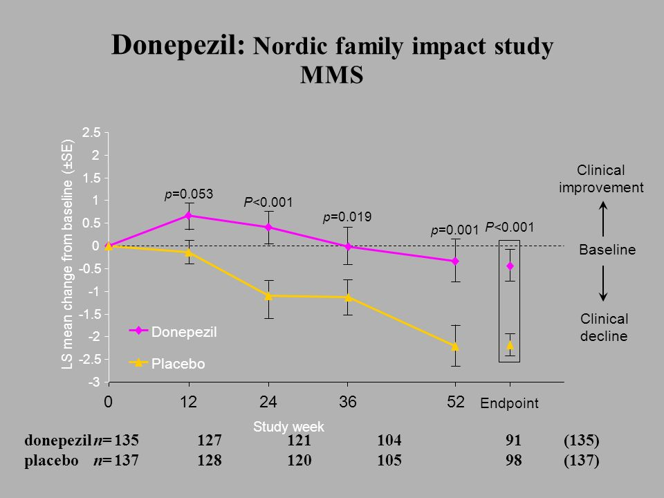 Donepezil: Nordic family impact study MMS
