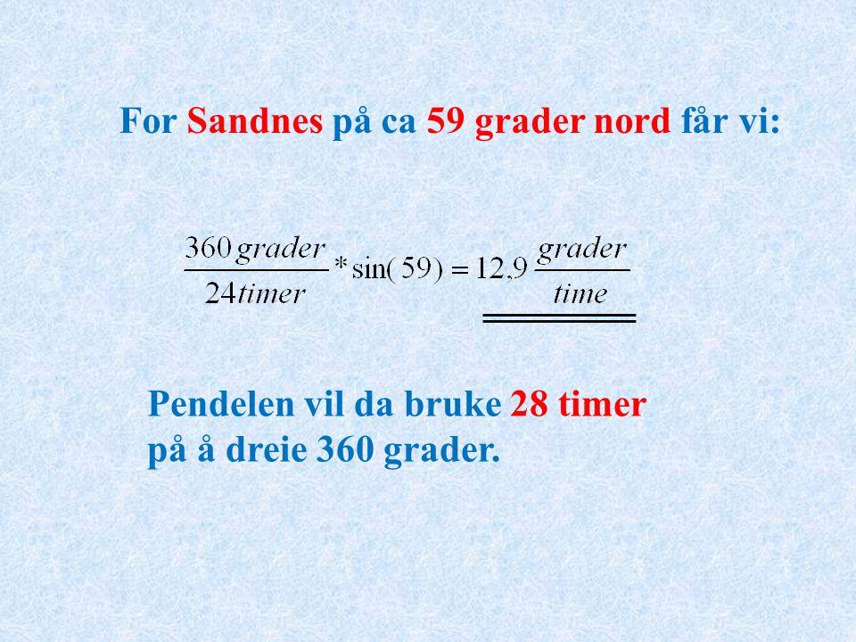 For Sandnes på ca 59 grader nord får vi: Pendelen vil da bruke 28 timer på å dreie 360 grader.