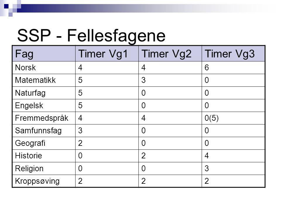 SSP - Fellesfagene FagTimer Vg1Timer Vg2Timer Vg3 Norsk446 Matematikk530 Naturfag500 Engelsk500 Fremmedspråk440(5) Samfunnsfag300 Geografi200 Historie