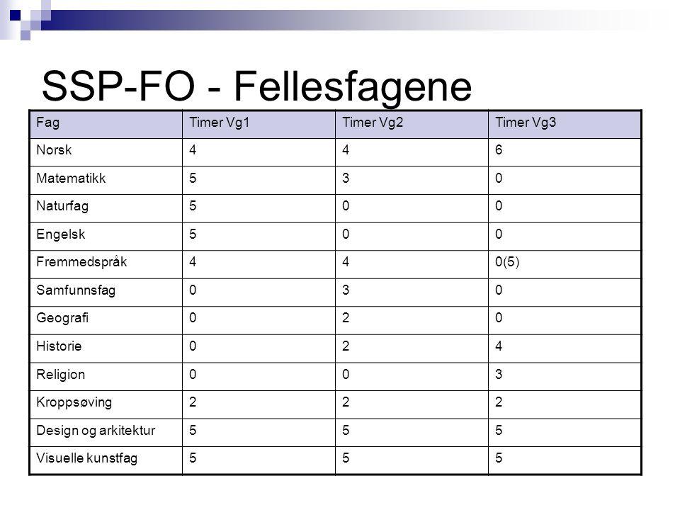 SSP-FO - Fellesfagene FagTimer Vg1Timer Vg2Timer Vg3 Norsk446 Matematikk530 Naturfag500 Engelsk500 Fremmedspråk440(5) Samfunnsfag030 Geografi020 Histo