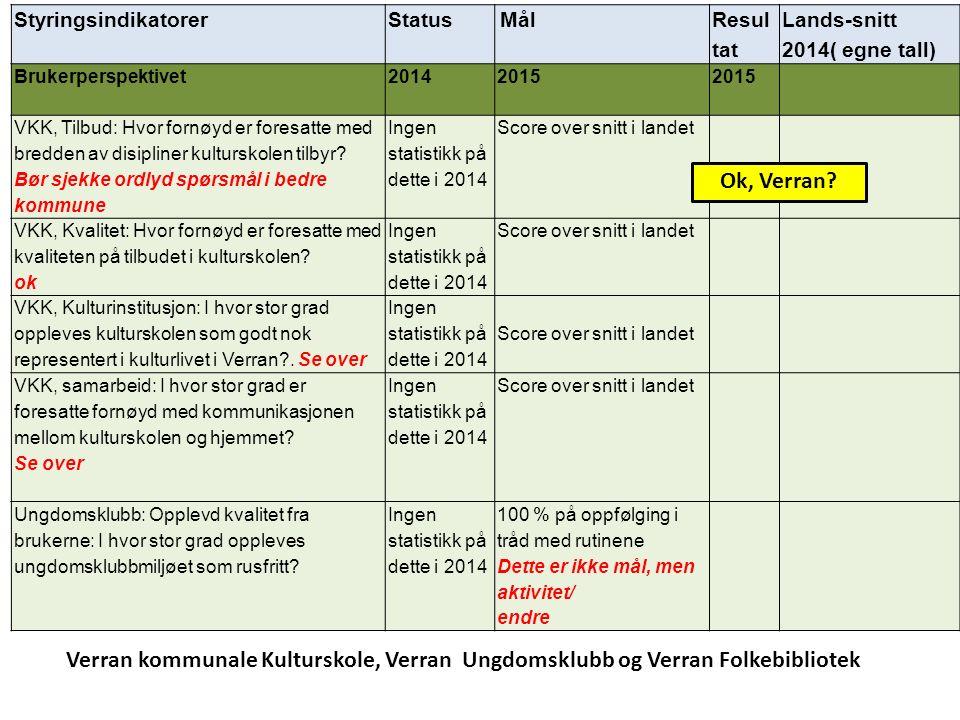 StyringsindikatorerStatus Mål Resul tat Lands-snitt 2014( egne tall) Brukerperspektivet 20142015 VKK, Tilbud: Hvor fornøyd er foresatte med bredden av disipliner kulturskolen tilbyr.