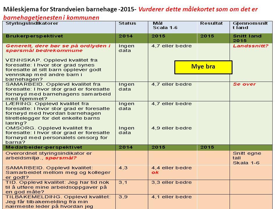 Måleskjema for Strandveien barnehage -2015- Vurderer dette målekortet som om det er barnehagetjenesten i kommunen Mye bra