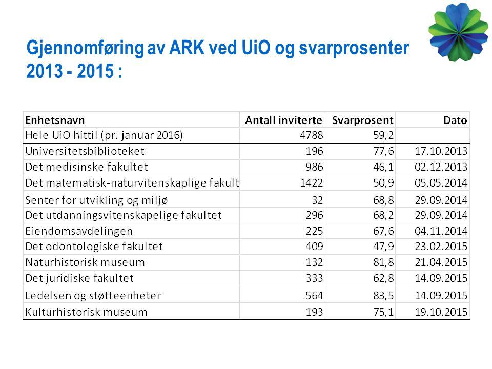 Gjennomføring av ARK ved UiO og svarprosenter 2013 - 2015 :