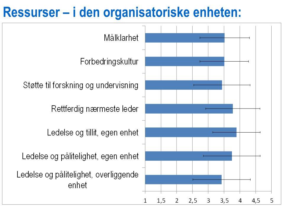 Ressurser – i den organisatoriske enheten: