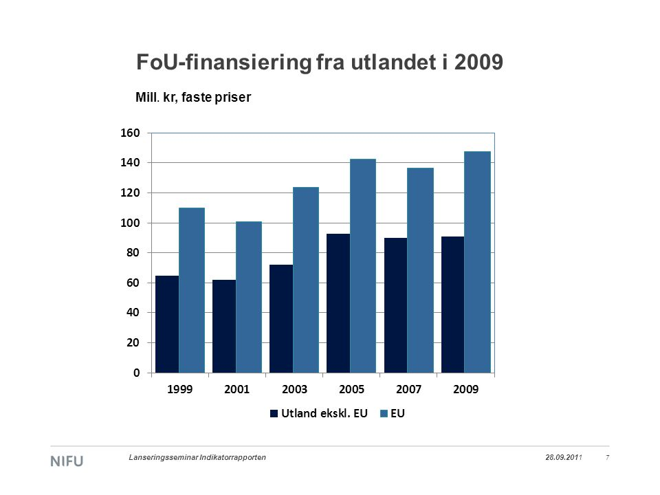 FoU-finansiering fra utlandet i 2009 28.09.2011 Lanseringsseminar Indikatorrapporten 7 Mill.
