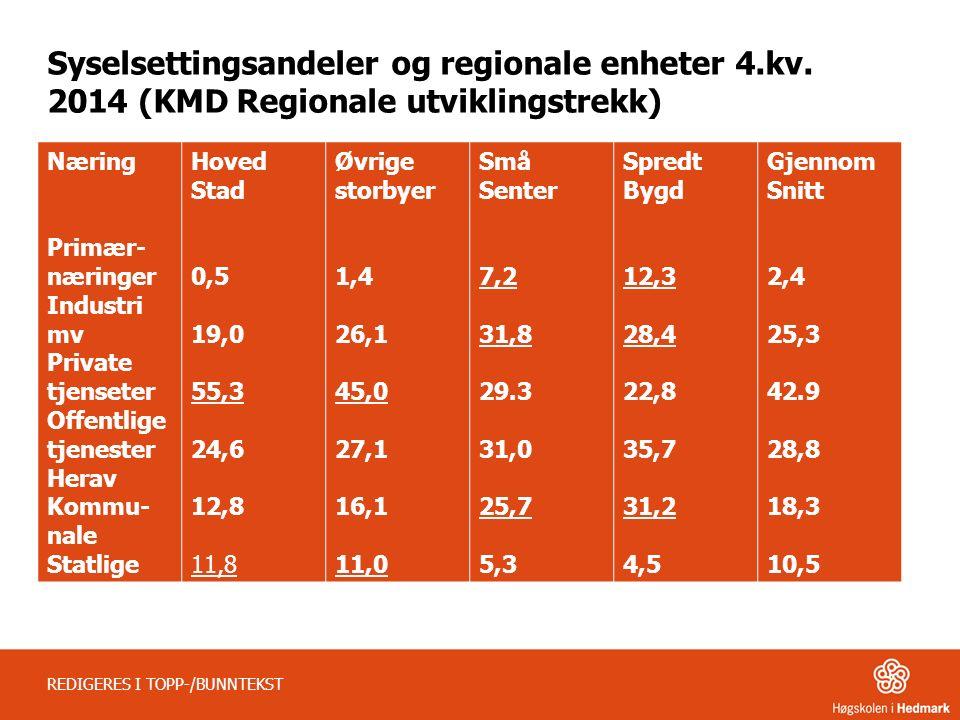 Syselsettingsandeler og regionale enheter 4.kv.