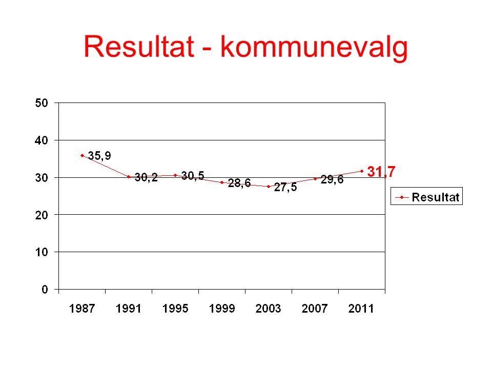 Resultat - kommunevalg