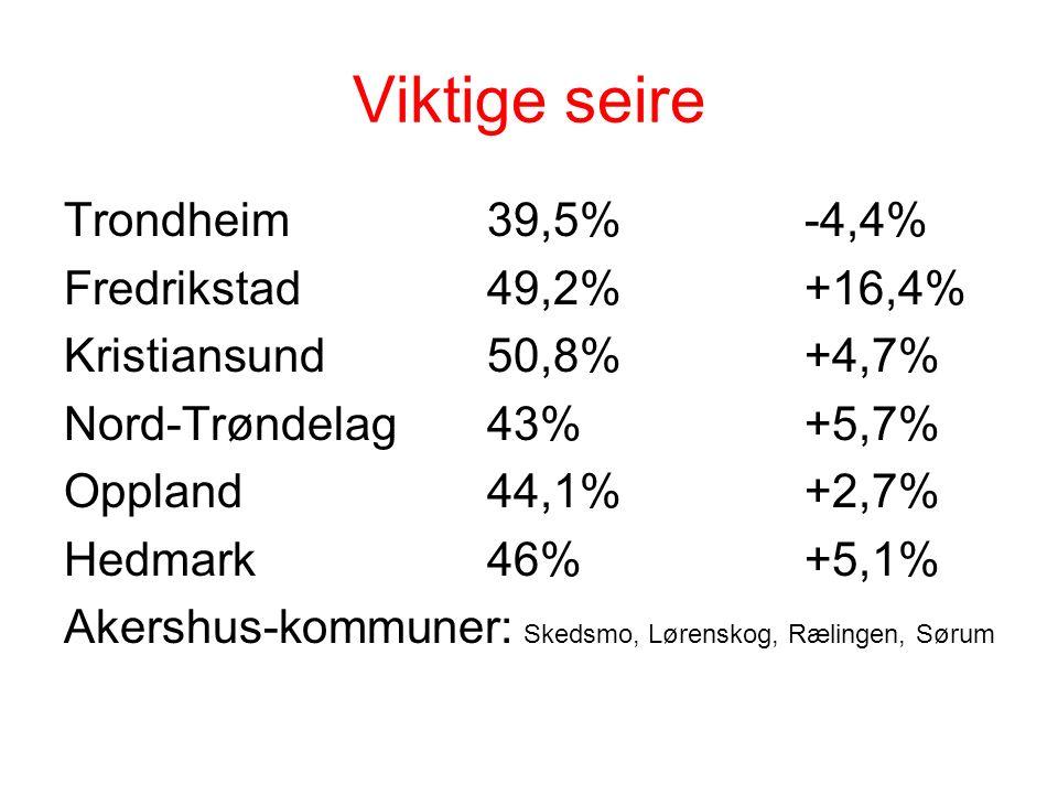 Viktige seire Trondheim39,5%-4,4% Fredrikstad49,2%+16,4% Kristiansund50,8%+4,7% Nord-Trøndelag43%+5,7% Oppland44,1%+2,7% Hedmark46%+5,1% Akershus-kommuner: Skedsmo, Lørenskog, Rælingen, Sørum