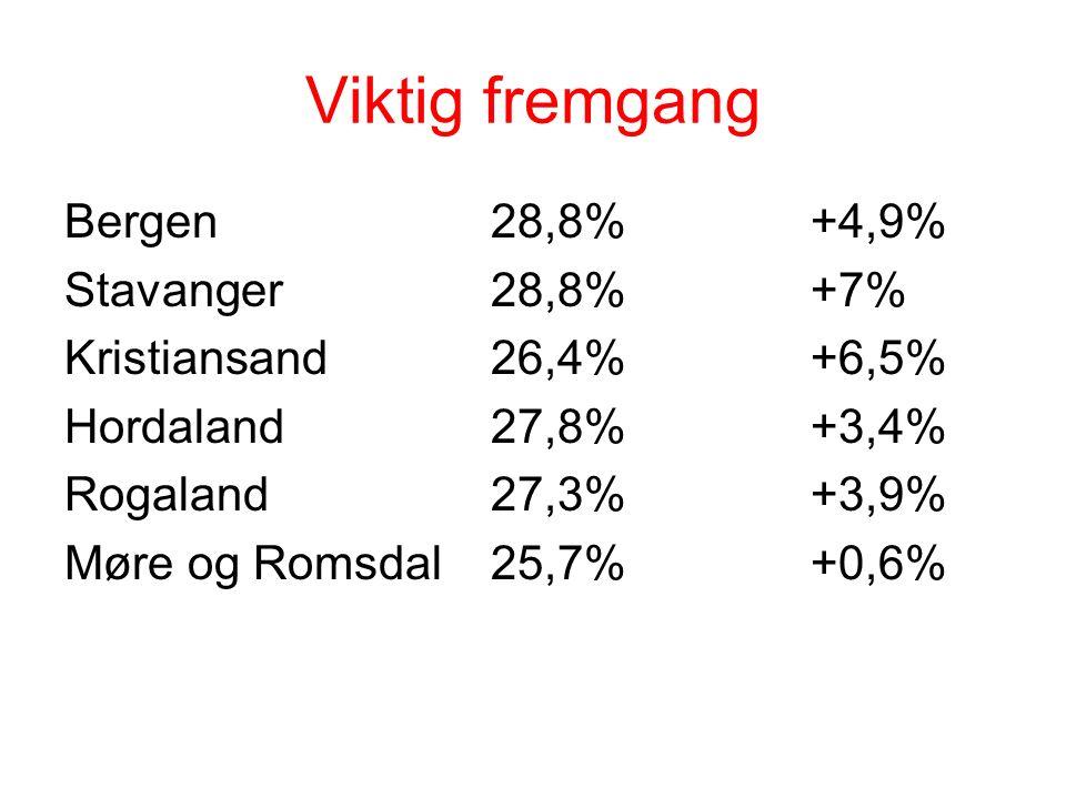 Viktig fremgang Bergen28,8%+4,9% Stavanger28,8%+7% Kristiansand26,4%+6,5% Hordaland27,8%+3,4% Rogaland27,3%+3,9% Møre og Romsdal25,7%+0,6%
