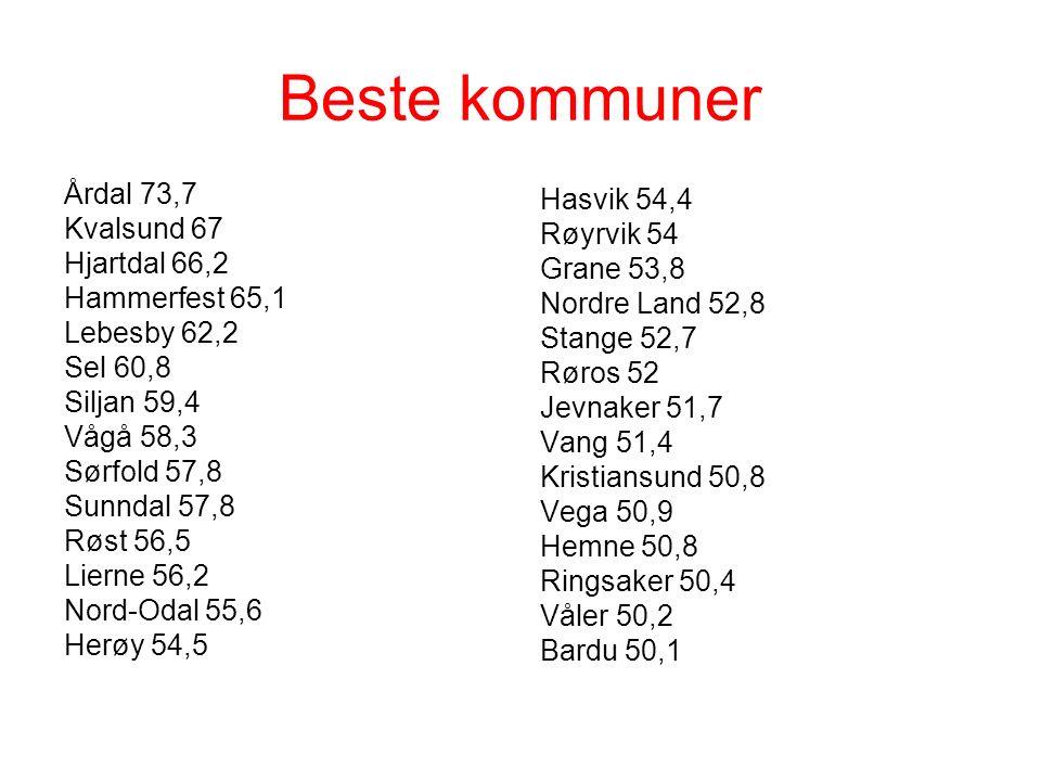 Beste kommuner Årdal 73,7 Kvalsund 67 Hjartdal 66,2 Hammerfest 65,1 Lebesby 62,2 Sel 60,8 Siljan 59,4 Vågå 58,3 Sørfold 57,8 Sunndal 57,8 Røst 56,5 Lierne 56,2 Nord-Odal 55,6 Herøy 54,5 Hasvik 54,4 Røyrvik 54 Grane 53,8 Nordre Land 52,8 Stange 52,7 Røros 52 Jevnaker 51,7 Vang 51,4 Kristiansund 50,8 Vega 50,9 Hemne 50,8 Ringsaker 50,4 Våler 50,2 Bardu 50,1
