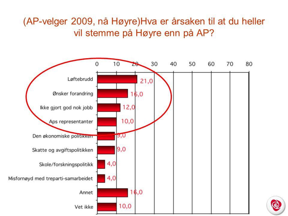 (AP-velger 2009, nå Høyre)Hva er årsaken til at du heller vil stemme på Høyre enn på AP