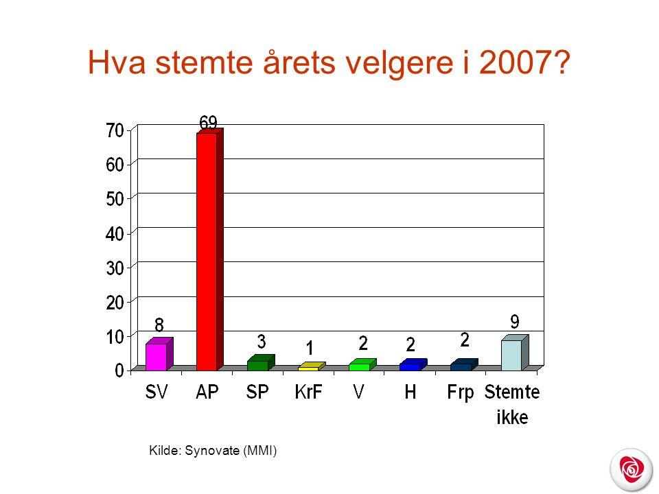 Hva stemte årets velgere i 2007 Kilde: Synovate (MMI)