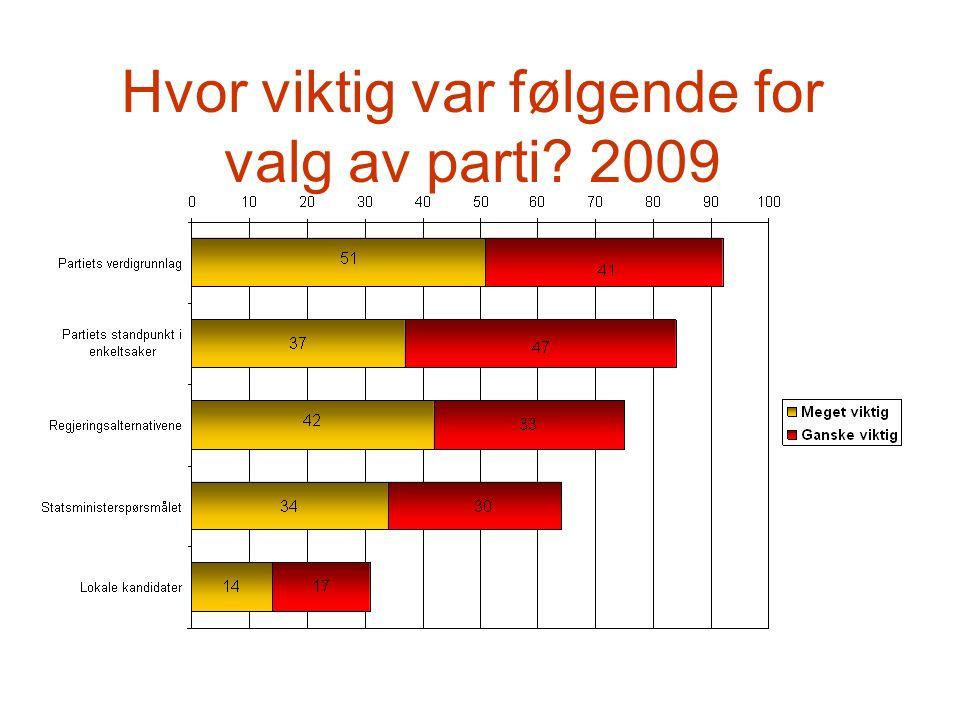 Hvor viktig var følgende for valg av parti 2009