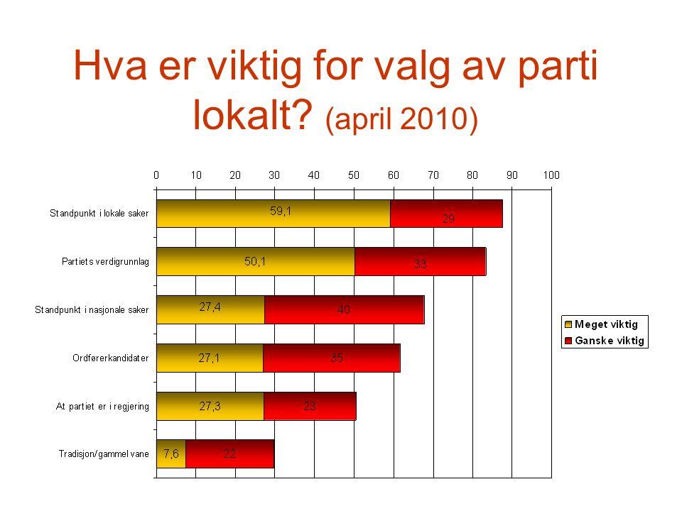 Hva er viktig for valg av parti lokalt (april 2010)