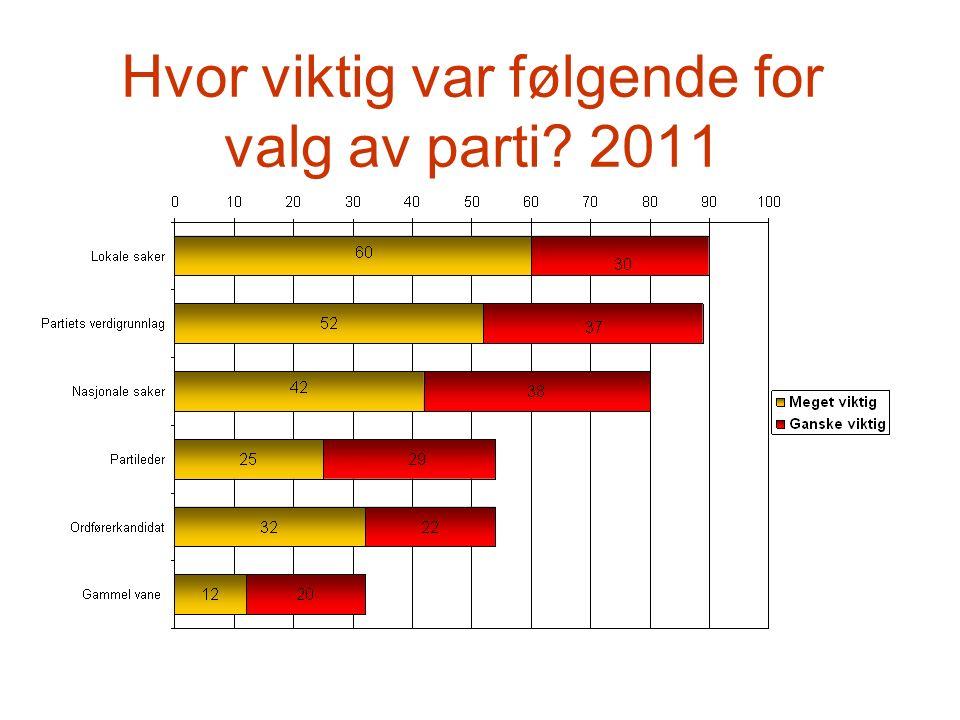 Hvor viktig var følgende for valg av parti 2011