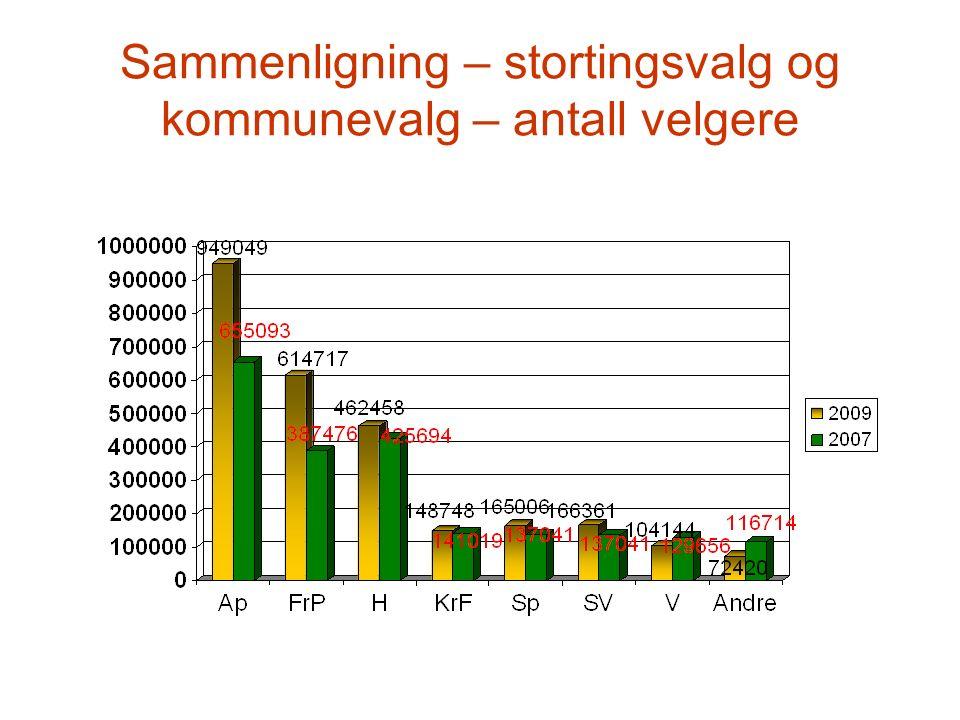Hva stemte årets velgere i 2007? Kilde: Synovate (MMI)