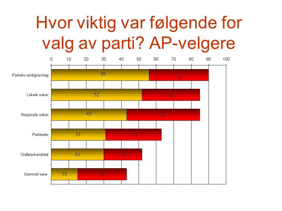 Hvor viktig var følgende for valg av parti AP-velgere