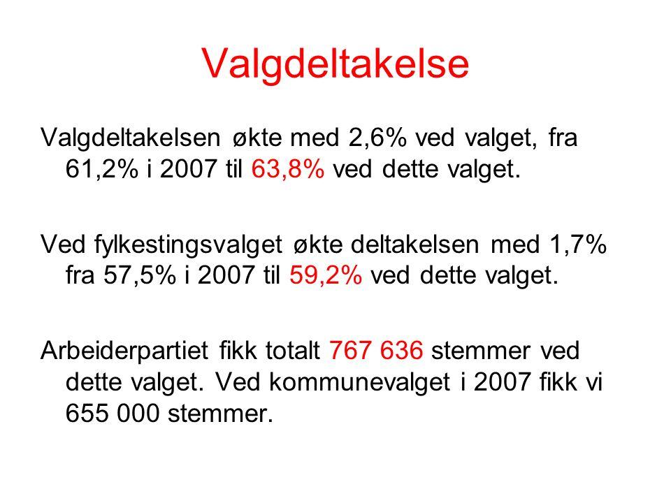Valgdeltakelse Valgdeltakelsen økte med 2,6% ved valget, fra 61,2% i 2007 til 63,8% ved dette valget.