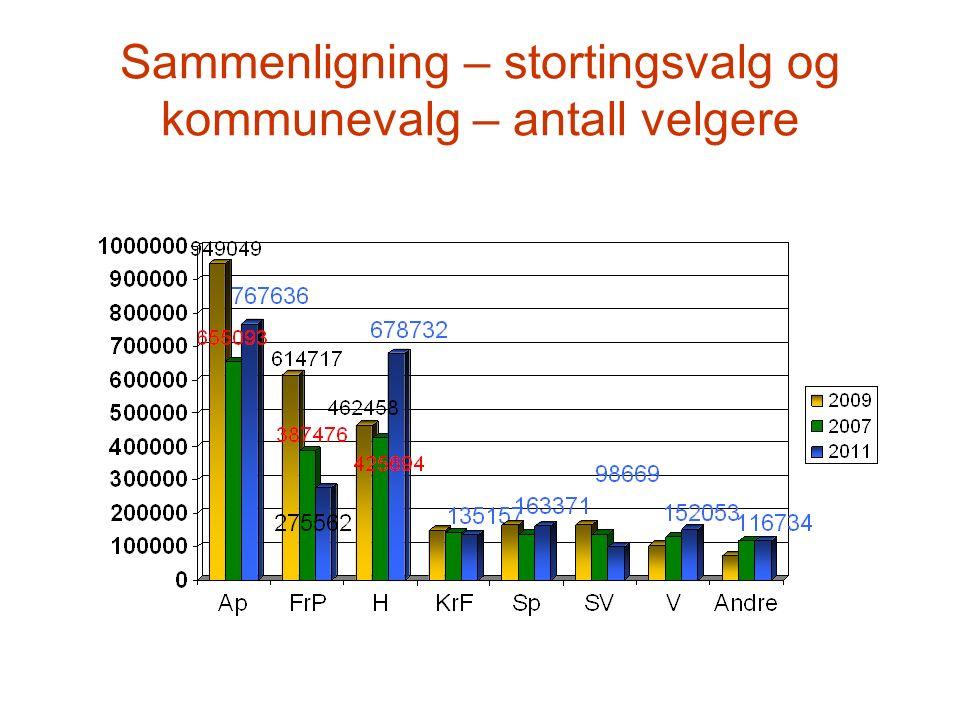 Sammenligning – stortingsvalg og kommunevalg – antall velgere