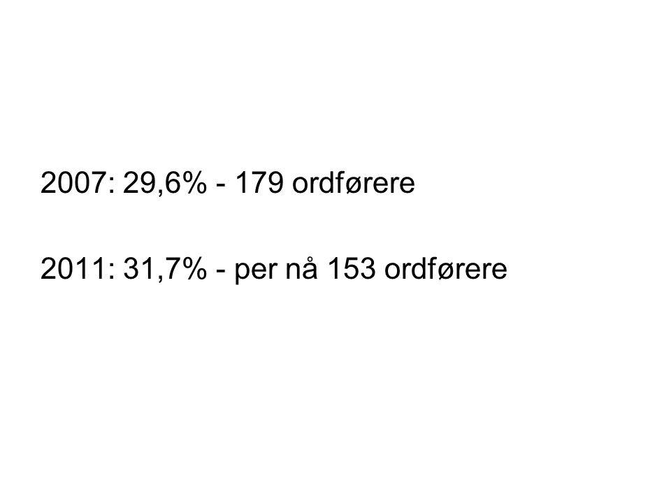 2007: 29,6% - 179 ordførere 2011: 31,7% - per nå 153 ordførere