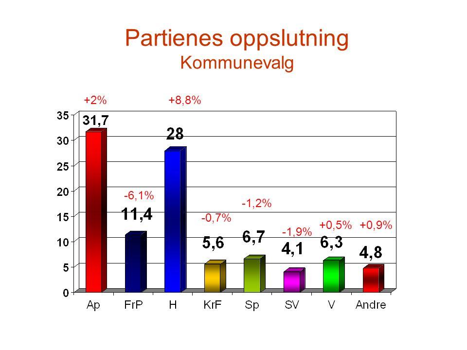 Partienes oppslutning Kommunevalg +2% -6,1% +8,8% -0,7% -1,2% +0,5% -1,9% +0,9%